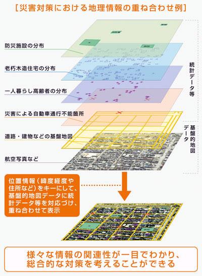 災害対策における地理情報の重ね合わせ例
